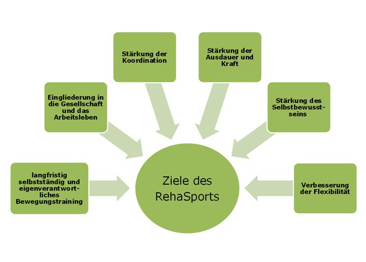 Ziele des RehaSports
